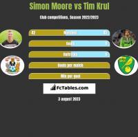Simon Moore vs Tim Krul h2h player stats