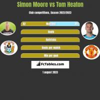 Simon Moore vs Tom Heaton h2h player stats