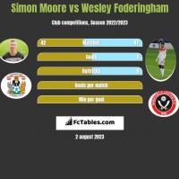 Simon Moore vs Wesley Foderingham h2h player stats