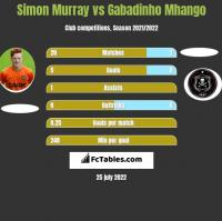Simon Murray vs Gabadinho Mhango h2h player stats