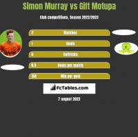 Simon Murray vs Gift Motupa h2h player stats