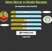 Simon Murray vs Mxolisi Macuphu h2h player stats