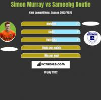 Simon Murray vs Sameehg Doutie h2h player stats