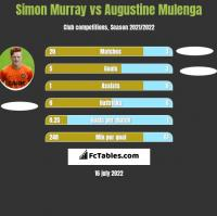 Simon Murray vs Augustine Mulenga h2h player stats