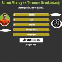 Simon Murray vs Terrence Dzvukamanja h2h player stats