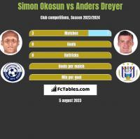 Simon Okosun vs Anders Dreyer h2h player stats