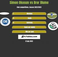 Simon Okosun vs Bror Blume h2h player stats