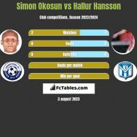 Simon Okosun vs Hallur Hansson h2h player stats