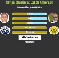 Simon Okosun vs Jakob Ankersen h2h player stats