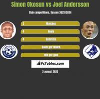 Simon Okosun vs Joel Andersson h2h player stats