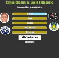 Simon Okosun vs Josip Radosevic h2h player stats