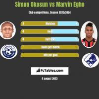 Simon Okosun vs Marvin Egho h2h player stats