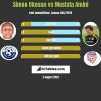Simon Okosun vs Mustafa Amini h2h player stats