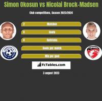 Simon Okosun vs Nicolai Brock-Madsen h2h player stats