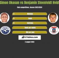 Simon Okosun vs Benjamin Steenfeldt Hvidt h2h player stats