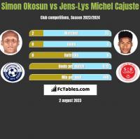 Simon Okosun vs Jens-Lys Michel Cajuste h2h player stats