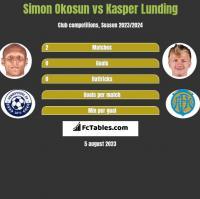 Simon Okosun vs Kasper Lunding h2h player stats