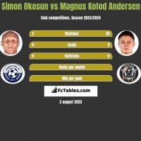 Simon Okosun vs Magnus Kofod Andersen h2h player stats