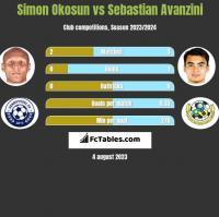 Simon Okosun vs Sebastian Avanzini h2h player stats