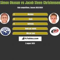Simon Okosun vs Jacob Steen Christensen h2h player stats