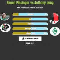 Simon Piesinger vs Anthony Jung h2h player stats