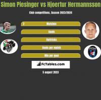Simon Piesinger vs Hjoertur Hermannsson h2h player stats