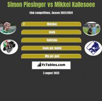 Simon Piesinger vs Mikkel Kallesoee h2h player stats