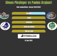 Simon Piesinger vs Paulus Arajuuri h2h player stats