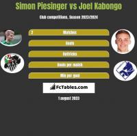 Simon Piesinger vs Joel Kabongo h2h player stats