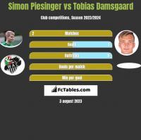 Simon Piesinger vs Tobias Damsgaard h2h player stats
