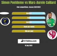 Simon Pontdeme vs Marc-Aurele Caillard h2h player stats