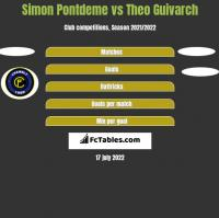 Simon Pontdeme vs Theo Guivarch h2h player stats