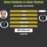 Simon Pontdeme vs Xavier Pinoteau h2h player stats
