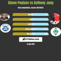 Simon Poulsen vs Anthony Jung h2h player stats