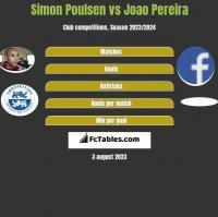 Simon Poulsen vs Joao Pereira h2h player stats