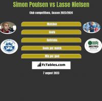Simon Poulsen vs Lasse Nielsen h2h player stats