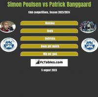 Simon Poulsen vs Patrick Banggaard h2h player stats