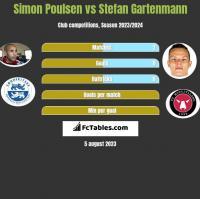 Simon Poulsen vs Stefan Gartenmann h2h player stats