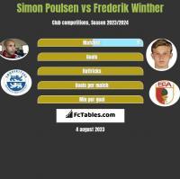 Simon Poulsen vs Frederik Winther h2h player stats
