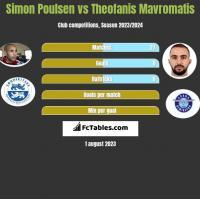 Simon Poulsen vs Theofanis Mavromatis h2h player stats