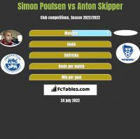 Simon Poulsen vs Anton Skipper h2h player stats