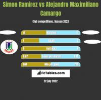 Simon Ramirez vs Alejandro Maximiliano Camargo h2h player stats