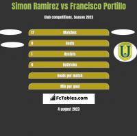 Simon Ramirez vs Francisco Portillo h2h player stats