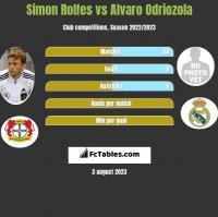 Simon Rolfes vs Alvaro Odriozola h2h player stats