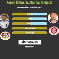 Simon Rolfes vs Charles Aranguiz h2h player stats