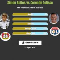 Simon Rolfes vs Corentin Tolisso h2h player stats