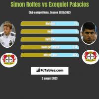 Simon Rolfes vs Exequiel Palacios h2h player stats