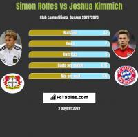 Simon Rolfes vs Joshua Kimmich h2h player stats