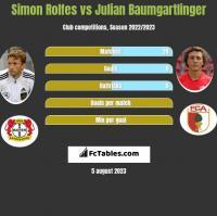 Simon Rolfes vs Julian Baumgartlinger h2h player stats