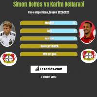 Simon Rolfes vs Karim Bellarabi h2h player stats